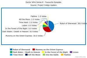 Series 8 favourites